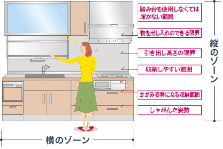 4ae7ca7928 システムキッチンの収納術を大公開!プロが教えるアイデア収納術14選 ...